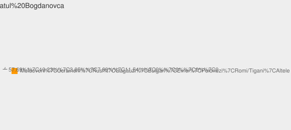 Nationalitati Satul Bogdanovca